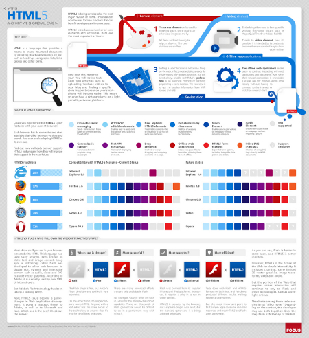 HTML5 infografika - bemutatja a HTML5 újdonságait, a böngészőprogram támogatottságot