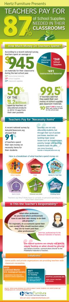 Mennyit költenek a tanárok fizetésükből oktatási célokra (USA)